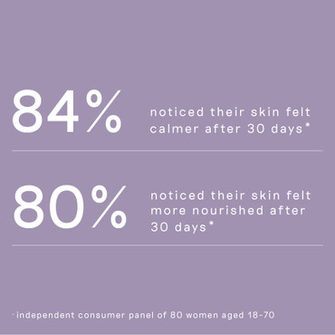 Continued list of user statistics reflecting the effectiveness of Pre and Probiotic Radiance Cream 10ml
