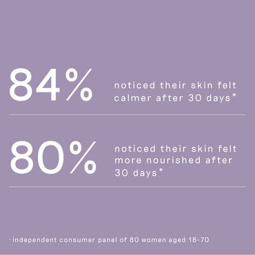 List of user statistics continued, reflecting the effectiveness of Pre and Probiotic Radiance Cream 50ml