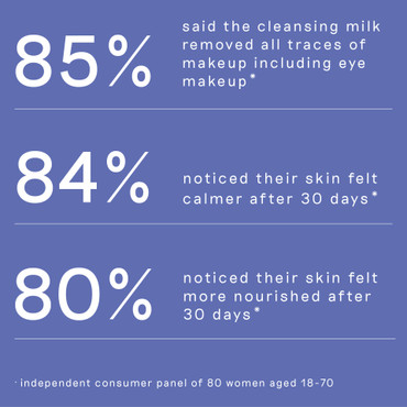 List of user statistics reflecting the effectiveness of Balance Me Pre and Probiotic Cleansing Milk 180ml