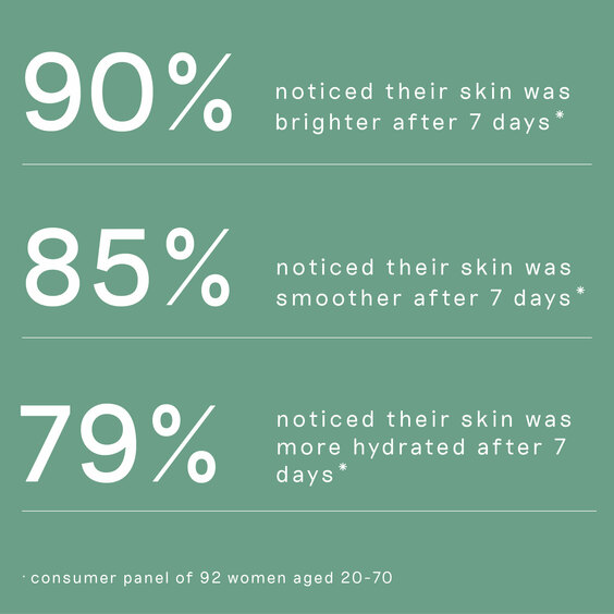 List of user statistics reflecting the effectiveness of Balance Me BHA Exfoliating Concentrate
