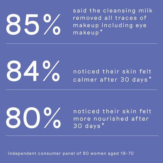 List of user statistics reflection the effectiveness of Pre and Probiotic Cleansing Milk 30ml