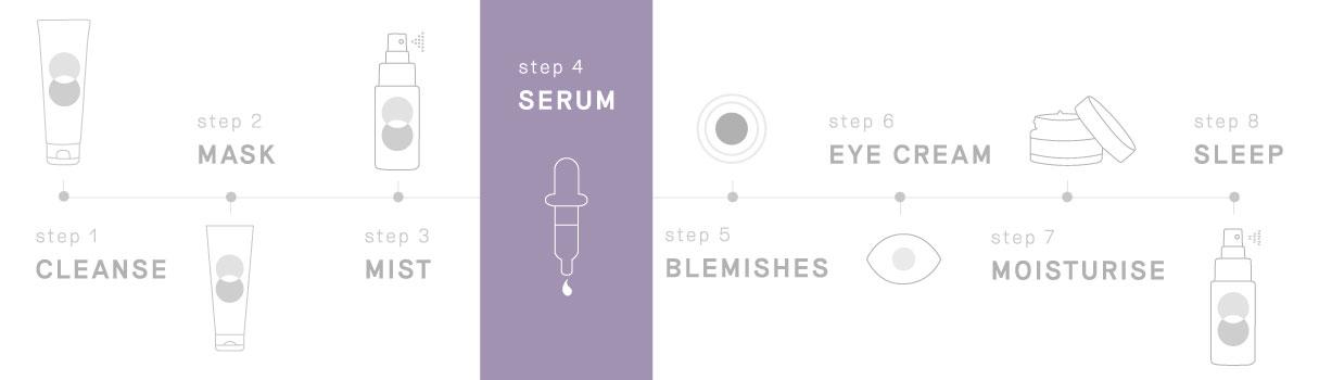 Balance Me skincare routine, STEP 4: Serum