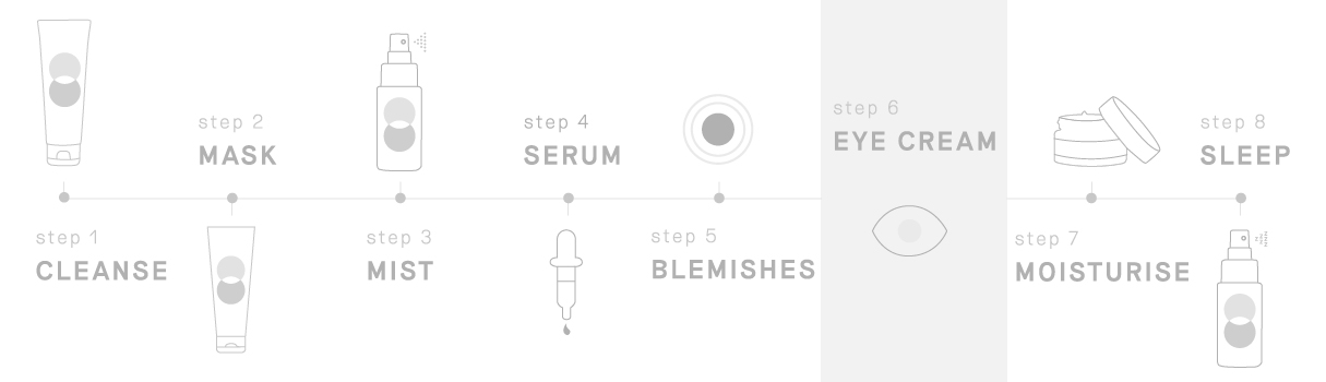 Where To Use In Your Routine