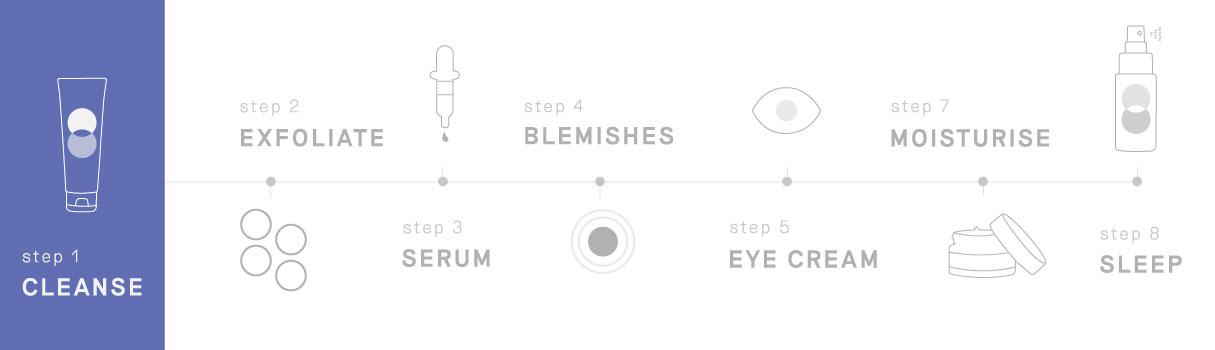 Balance Me Skincare Routine - Step 1: Cleanse
