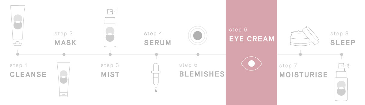 Where to use this product in your Balance Me skincare, STEP 6: Eye Cream