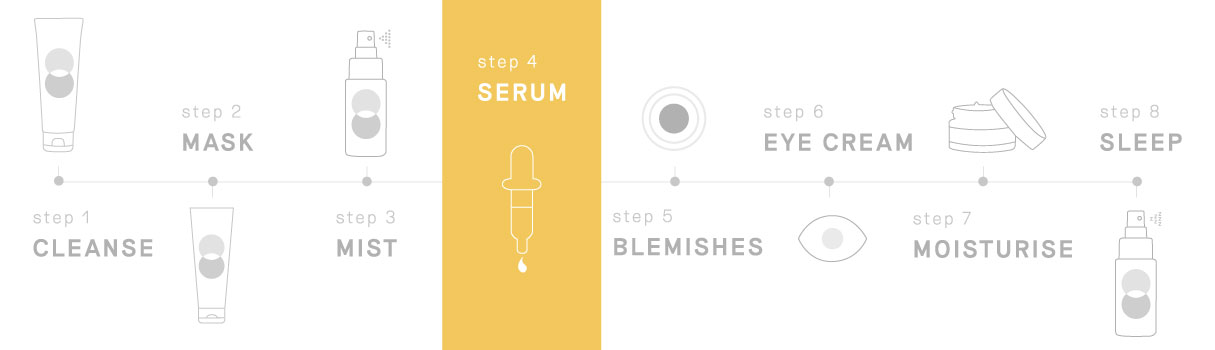 Balance Me Skincare routine steps, STEP 4: Serum