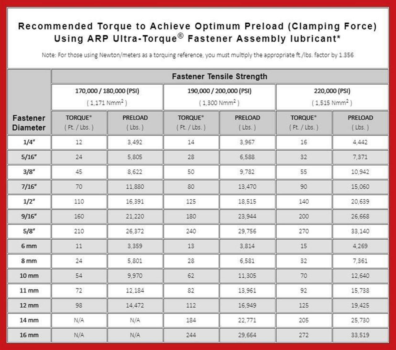 ARP 234-4343 Head Stud Kit for Gen 5 6.2 LT1 M8 Corner Bolts LS Engine Pro Series High Performance Gen V
