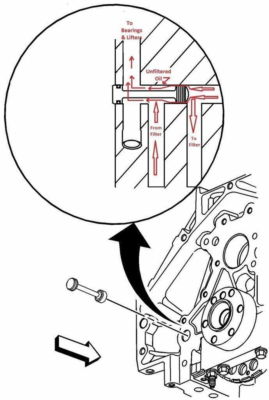 Ls Billet Aluminum Oil Diverter Barbell And Metal Bypass Delete 4 8