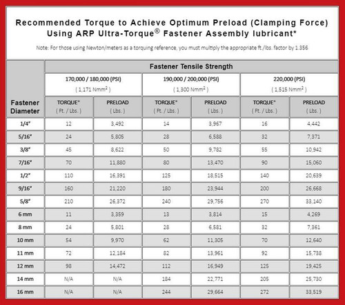 ARP 234-3711 Head Bolts for Gen 5 6.2 5.3 L83 L86 LT1 LT4 with M8 Corner Bolts LT Engine Pro Series High Performance Gen V
