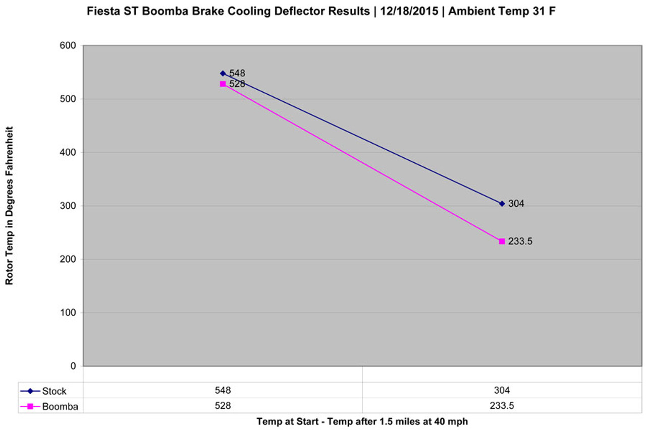 To heat up brakes, car was driven on a closed course and the brakes were aggressively applied to quickly slow the car from 40 mph to 20 mph, the repeated until the target temperature of approx 500F degrees was reached.   For cooling, the car was driven on a close course for 1.5 miles at 40 mph. First to obtain a cool down temperature as a result of natural heat dissipation, and then repeated with the brake deflectors installed to channel fresh air onto the hub assembly.