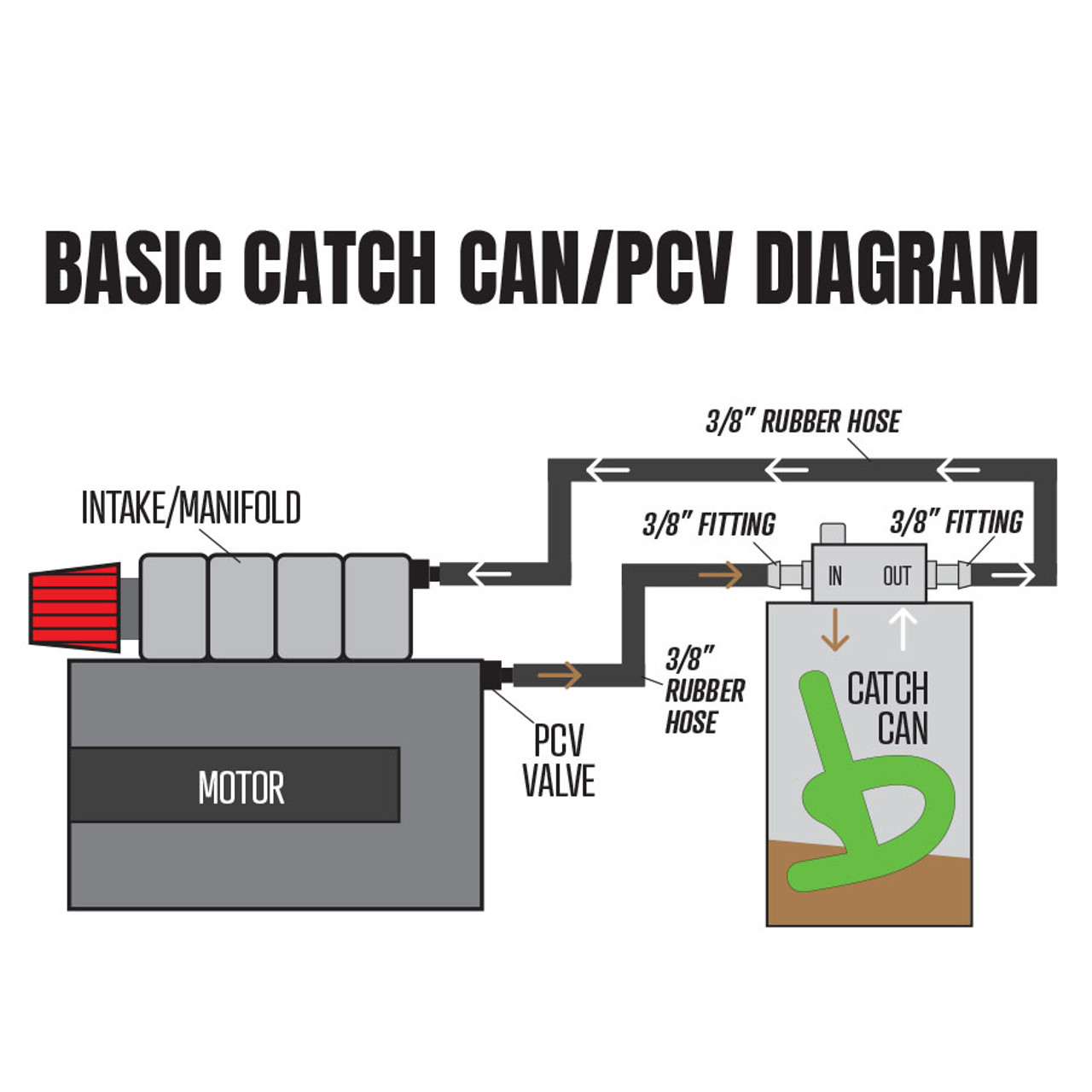 Universal Compact Catch Can Starter Kit