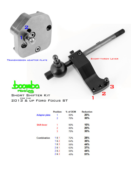 Boomba Racing Focus ST Ultimate Shift Package