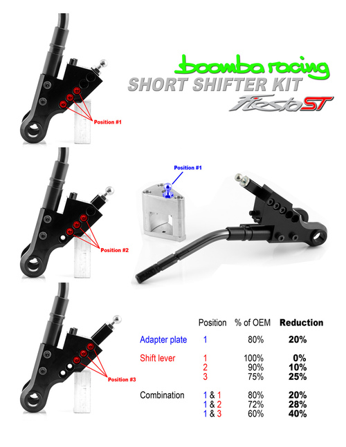 Boomba Racing Fiesta ST Ultimate Shift Package