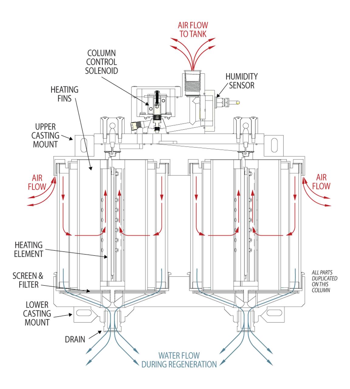 Dual Column Breather air flow diagram