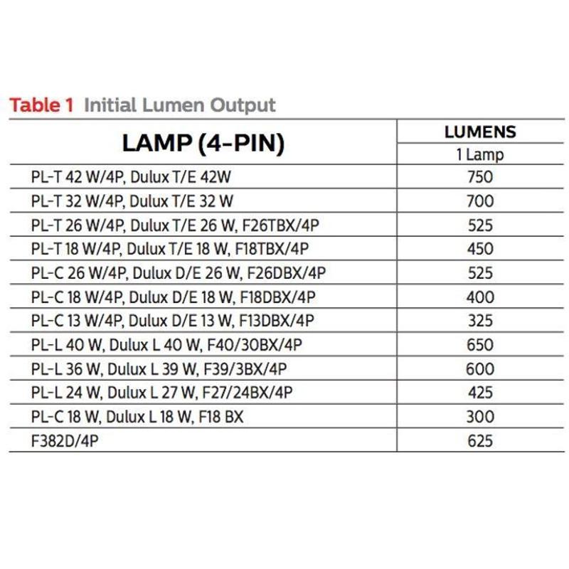 Philips Bodine B94GU Emergency Compact Fluorsecent Ballast Kit on
