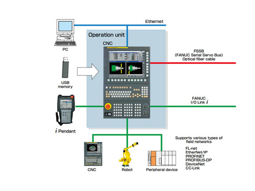 Fanuc CNC Retrofit for Mills, Lathes, Grinders