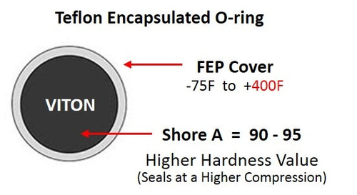 Teflon Encapsulated O-Ring, FEP Jacketed, Shore A