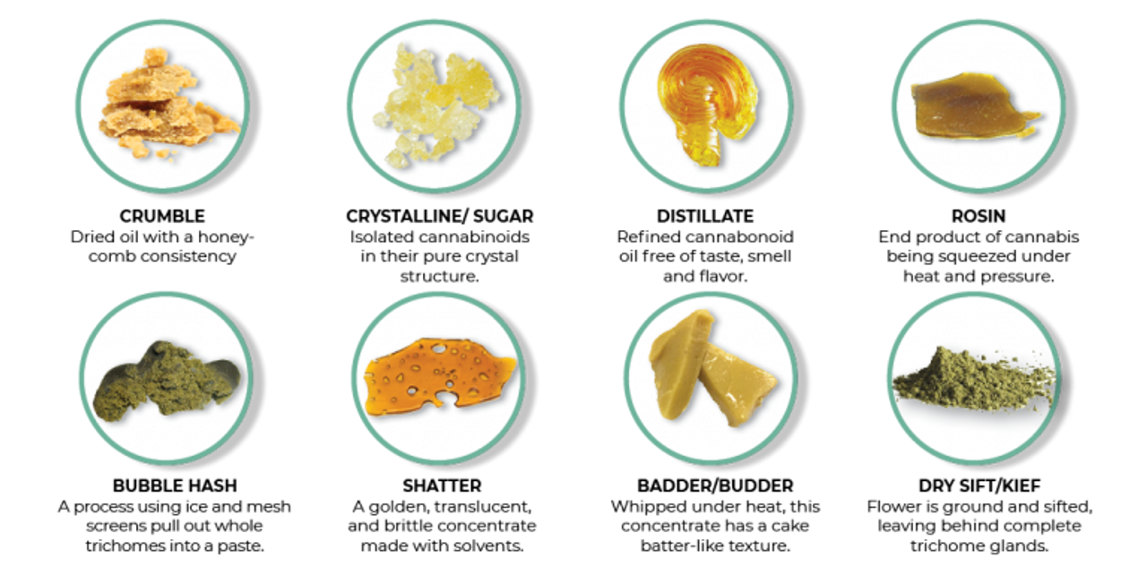 CBD Concentrates