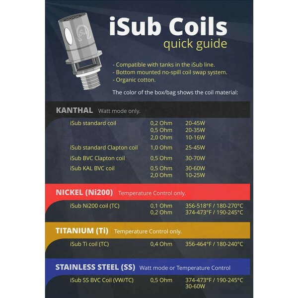 Innokin iSub VE Tank Coils Guide