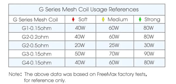 freemax-gemm-kit-coils-usage-reference.jpg