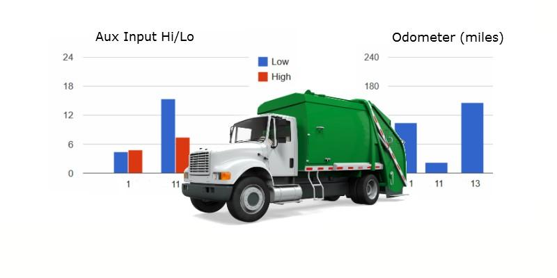 fleet gps vehicle tracking