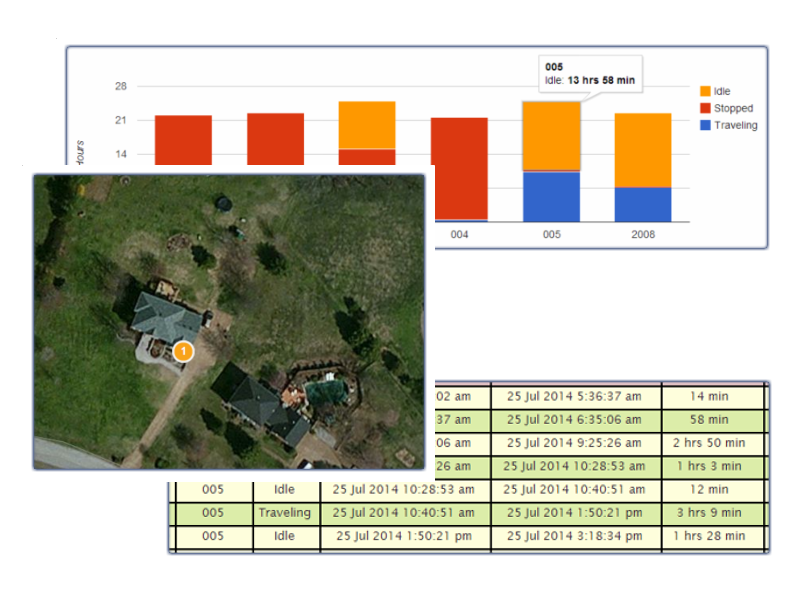 Analytics and Reports are the secret sauce in a tracking system