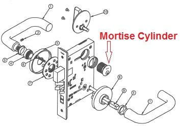 How does a mortise cylinder fit into a mortise lock case