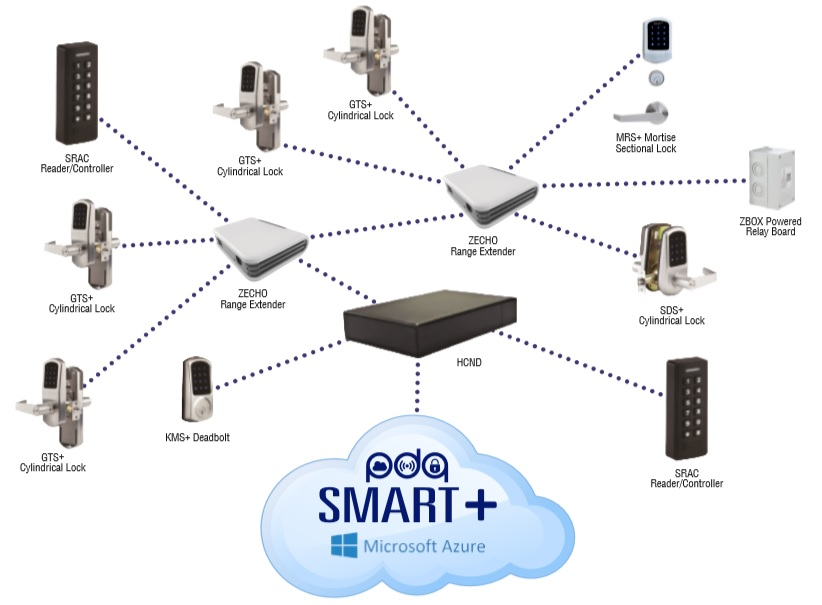 Hybrid Cloud Architecture   PDQ HCND   HCND   Hybrid Cloud Network Device