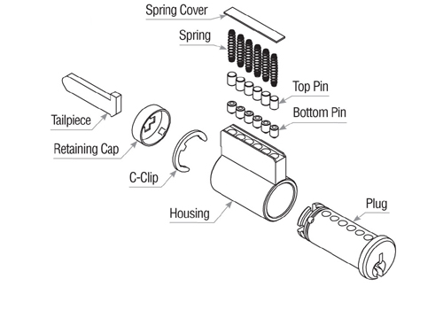 Parts of a Key-in-Knob/Key-in-Lever Cylinder explained