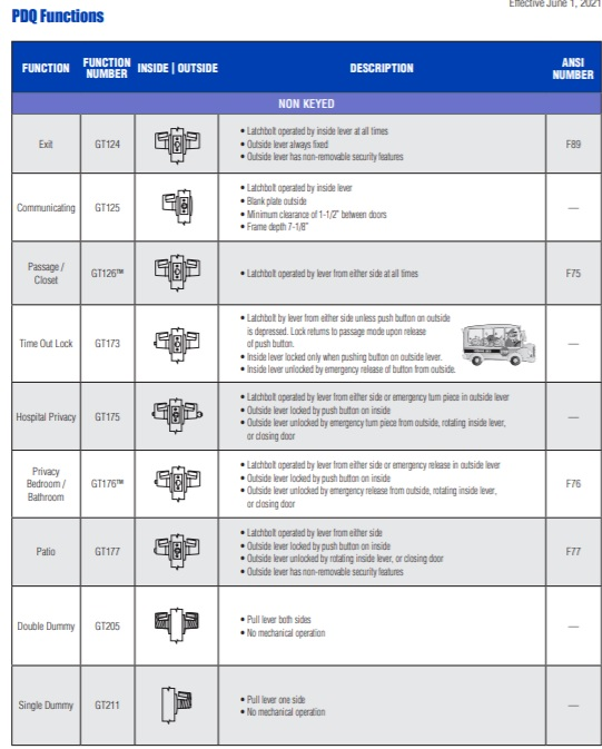 PDQ GT Series Cylindrical Lock Functions - pg 1