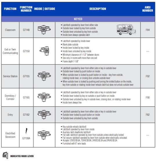 PDQ GT Series Cylindrical Lock Functions - pg3