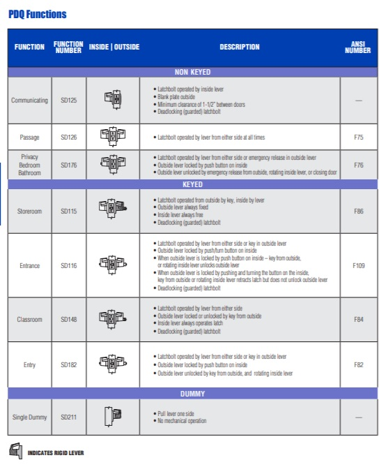 PDQ SD Series Lock Functions