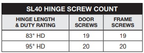 Select SL40 Screw Count