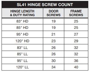 Select SL41 Screw Count