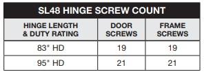 Select SL48 Screw Count