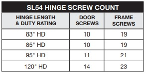 Select SL54 Screw Count | Pemko HSHD Cross Reference