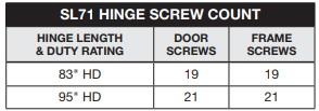 Select SL71 Screw Count