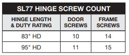 Select SL77 Screw Count | Pemko HSSFHD Cross Reference