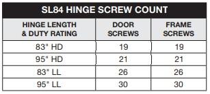 Select SL84 Screw Count