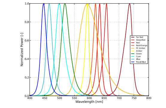 led-spectrum.png