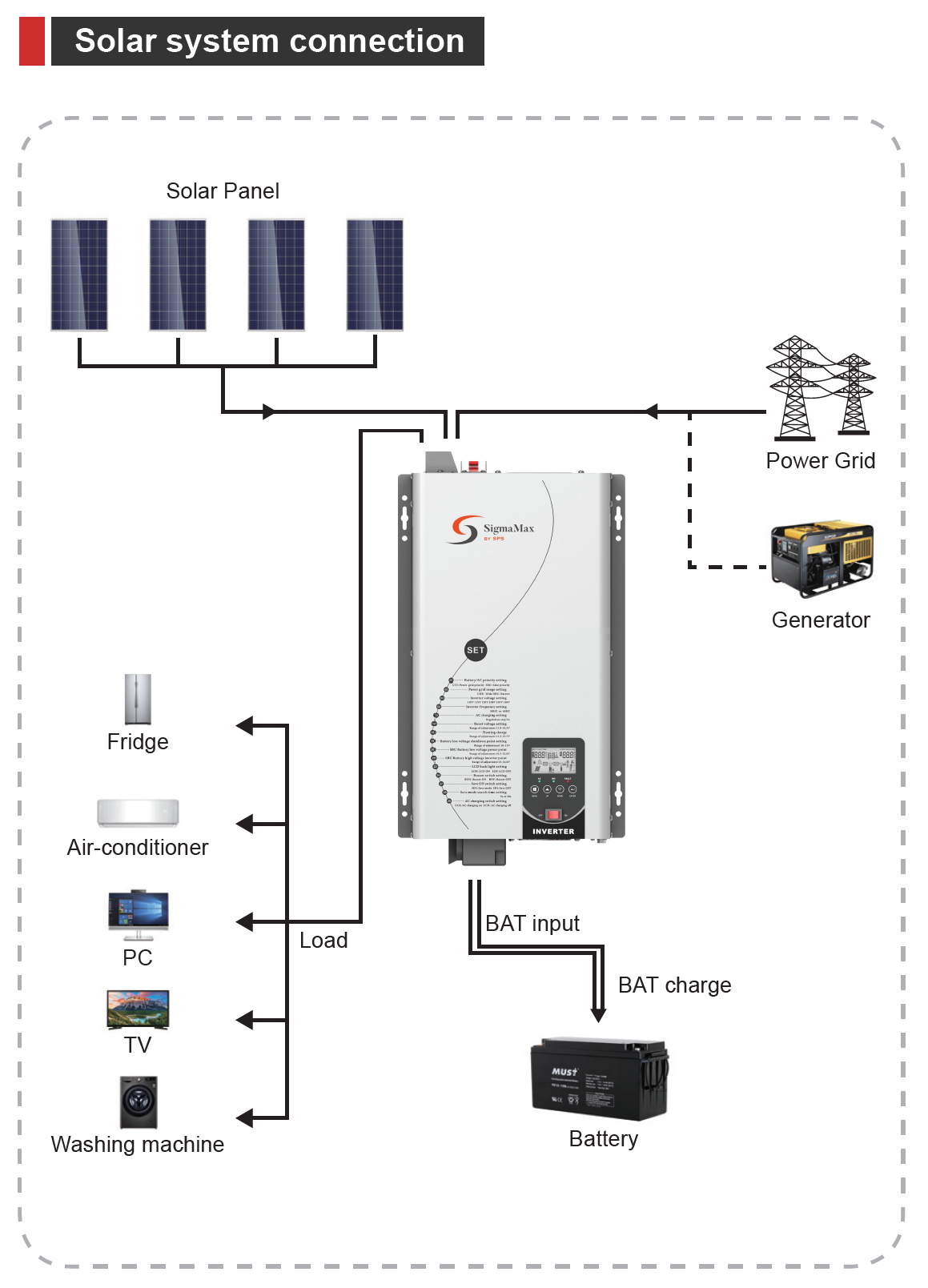 split phase 124v pure sine wave solar charger inverter, 6000w pure sine wave inverter, whole home battery backup, battery backup, pure sine wave inverter, solar inverter, inverter with solar controller, pure sine wave inverter with solar controller, battery backup with solar, inverter compatible with generator, off grid ups, RV inverter, boat inverter, home inverter