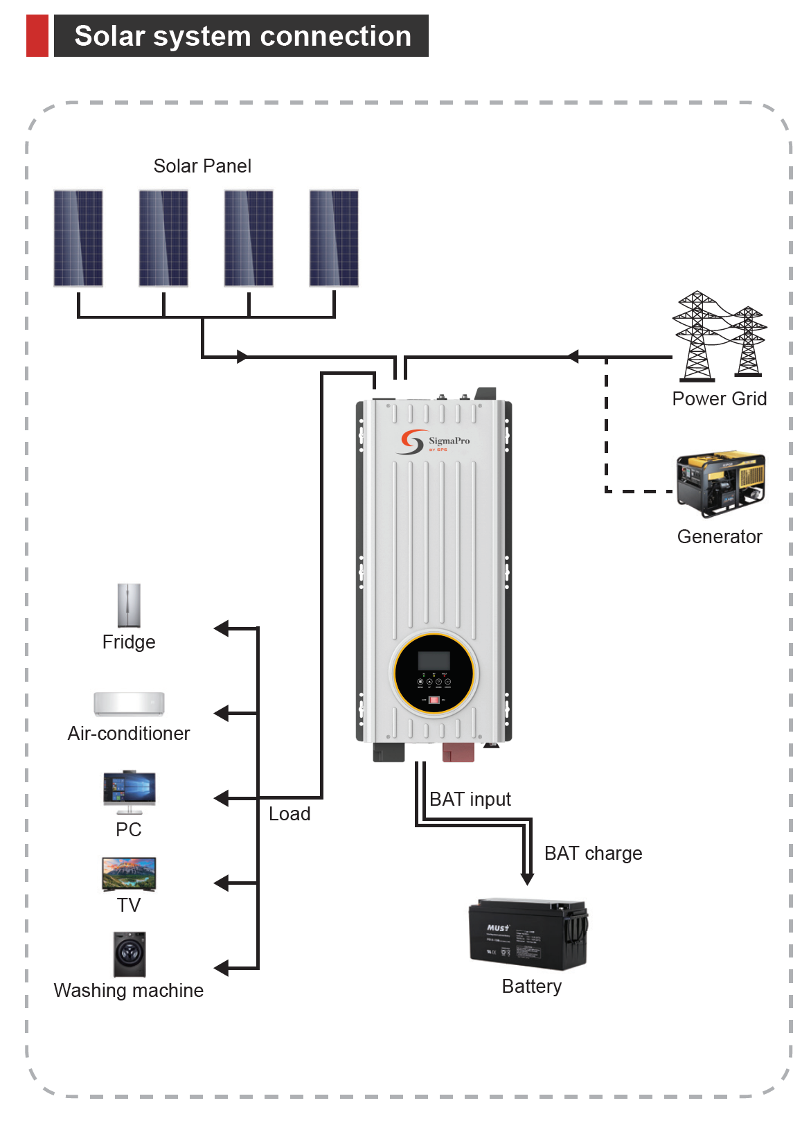 single phase 120v pure sine wave solar charger inverter, 1500W pure sine wave inverter, 3000w pure sine wave interver, 4000w pure sine wave inverter, whole home battery backup, battery backup, pure sine wave inverter, solar inverter, inverter with solar controller, pure sine wave inverter with solar controller, battery backup with solar, inverter compatible with generator, off grid ups, RV inverter, boat inverter, home inverter