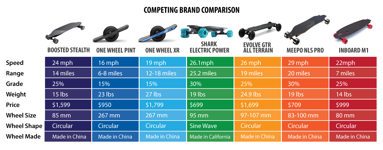 updated-electric-comparison-chart.png