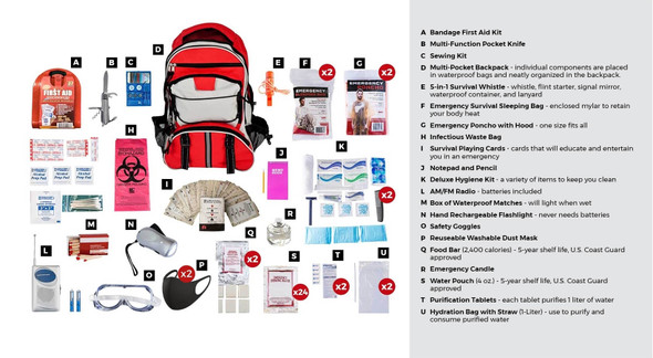 The 2 Person Deluxe Survival Kit's items are packed securely in our Multi-Pocket Hikers Backpack. Individual components are placed in waterproof bags and neatly organized in the backpack for easy access. Hand-assembled in the USA.