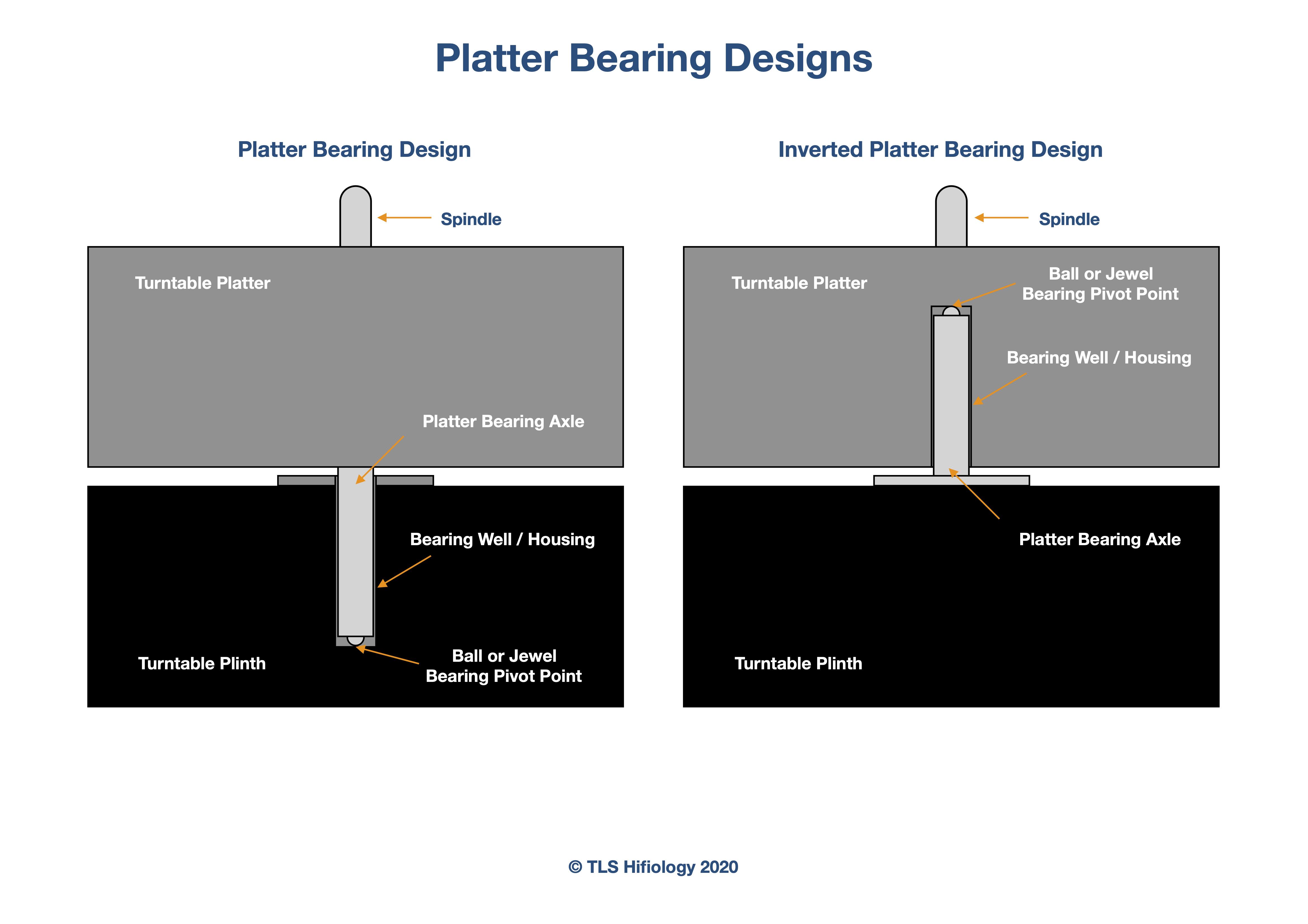 the-listening-suite-hifiology-ball-platter-bearing.jpg