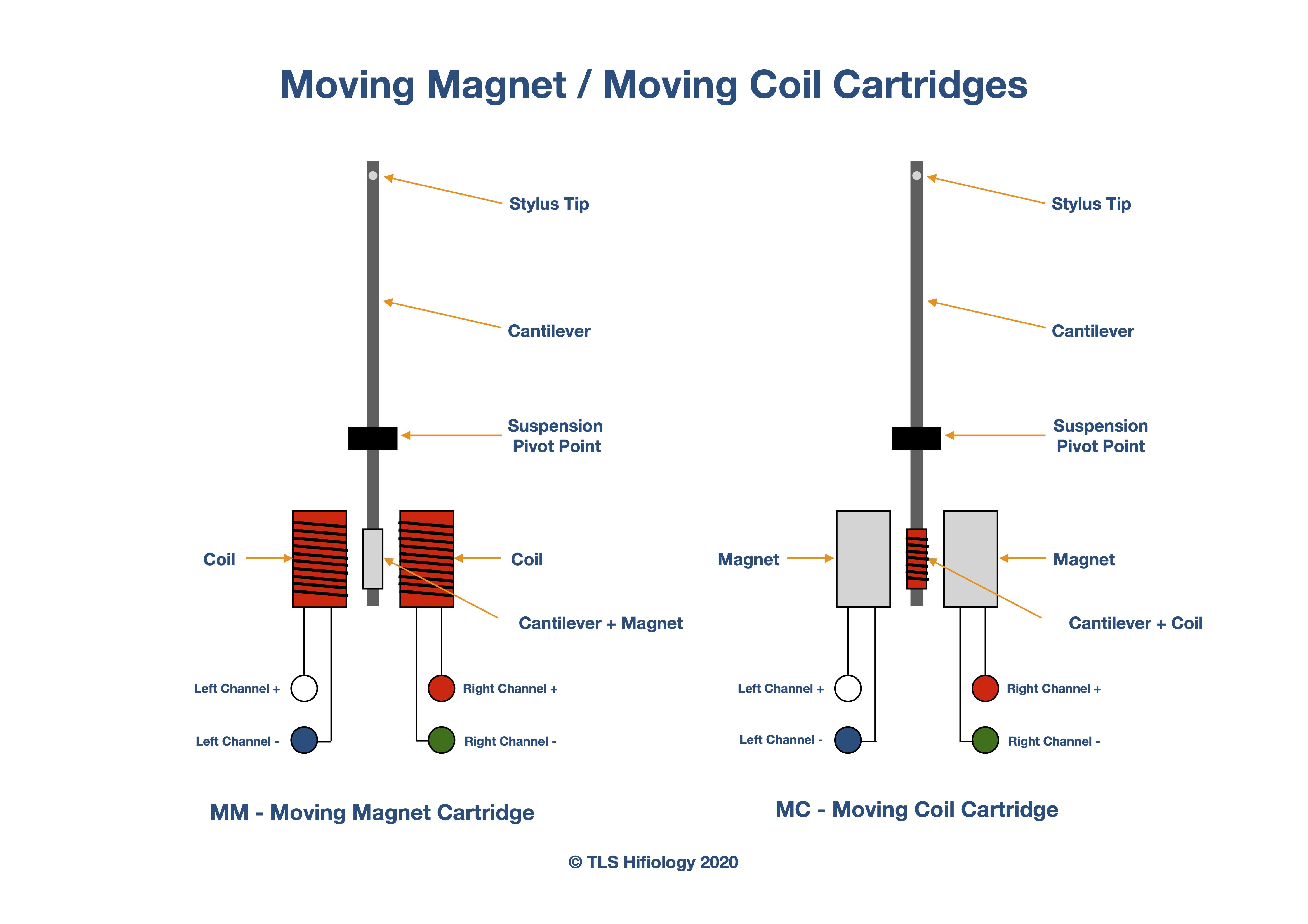 the-listening-suite-hifiology-mm-mc-cartridges.jpg