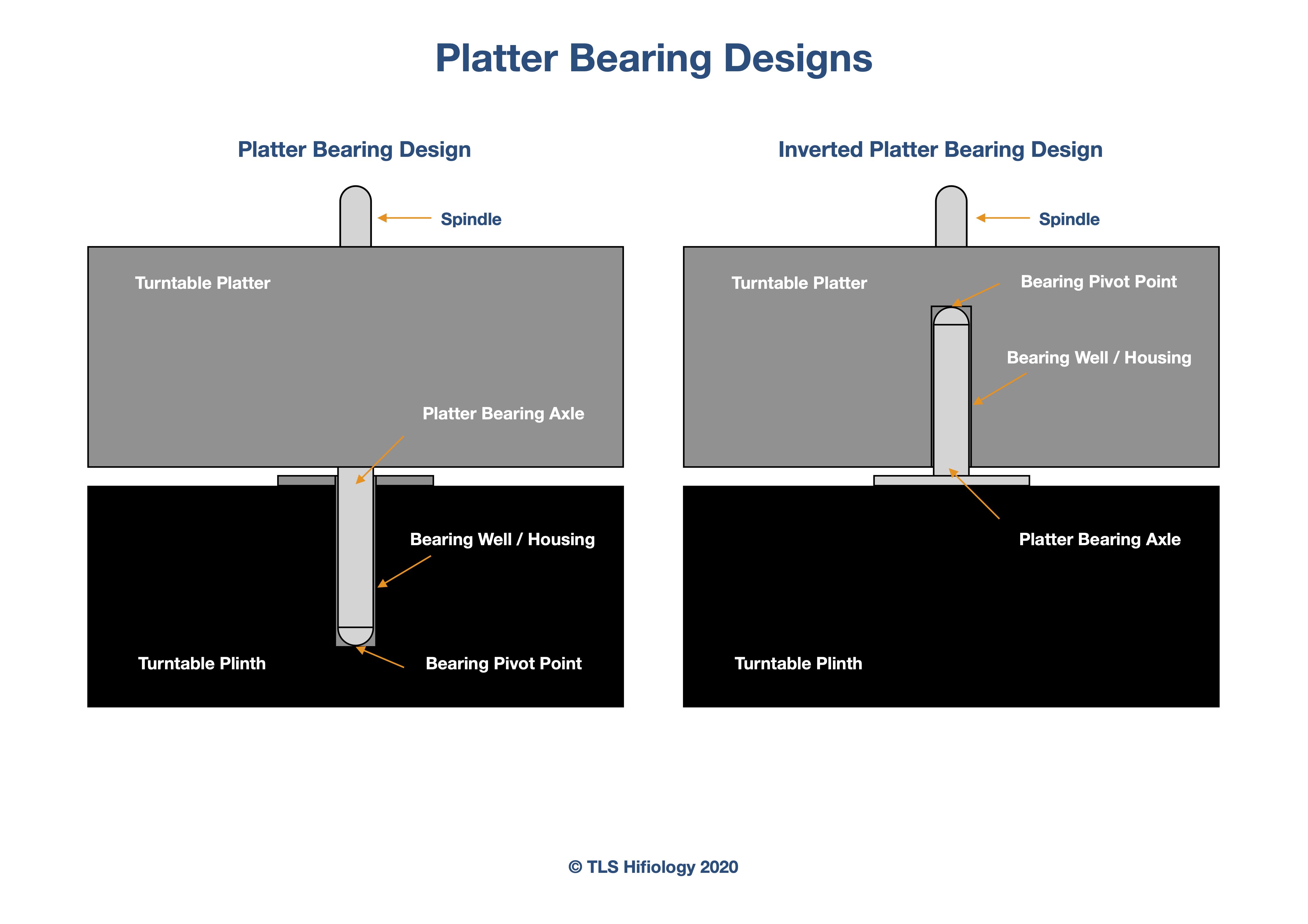 the-listening-suite-hifiology-platter-bearing.jpg
