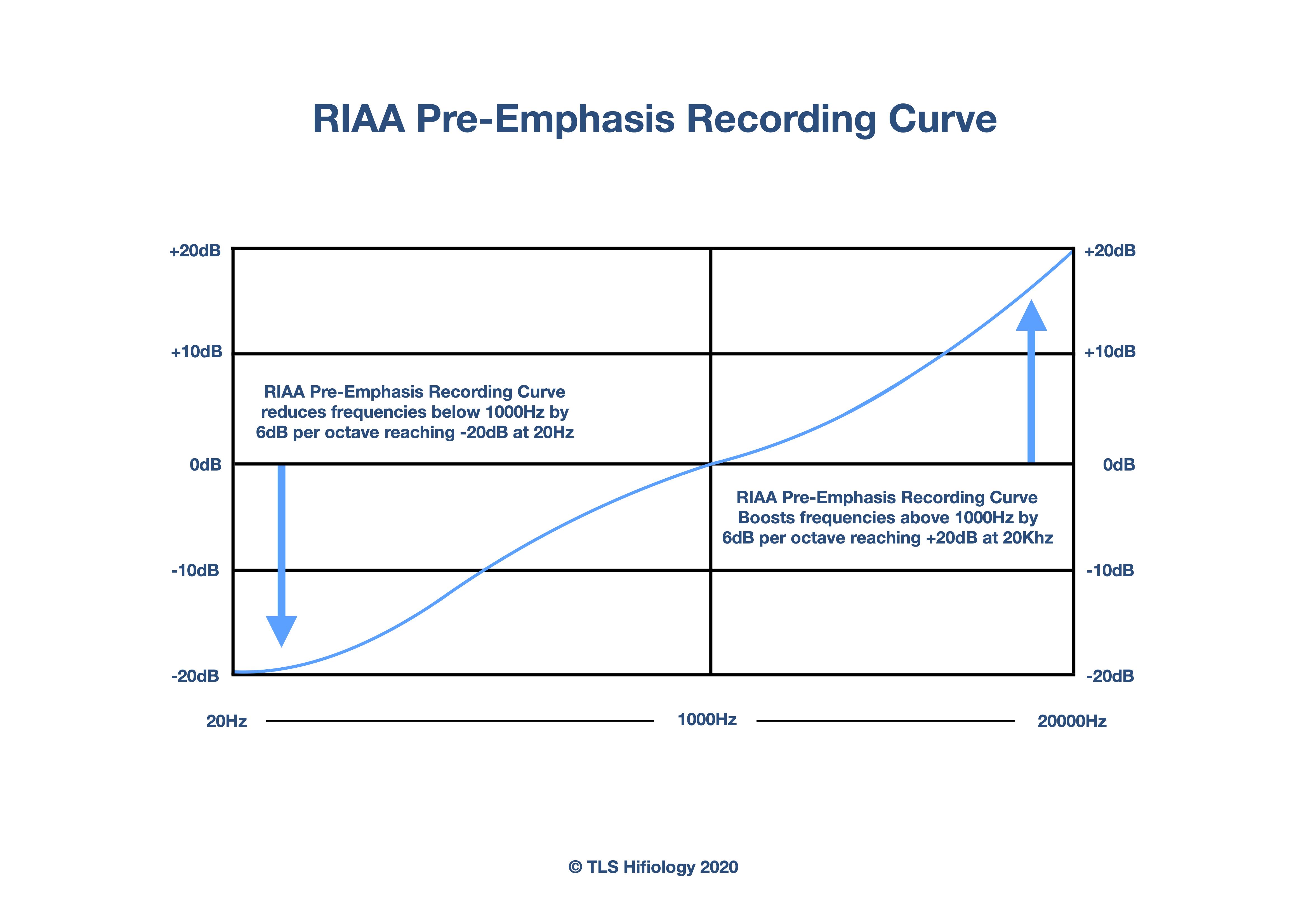 the-listening-suite-hifiology-riaa-pre-emphasis.jpg