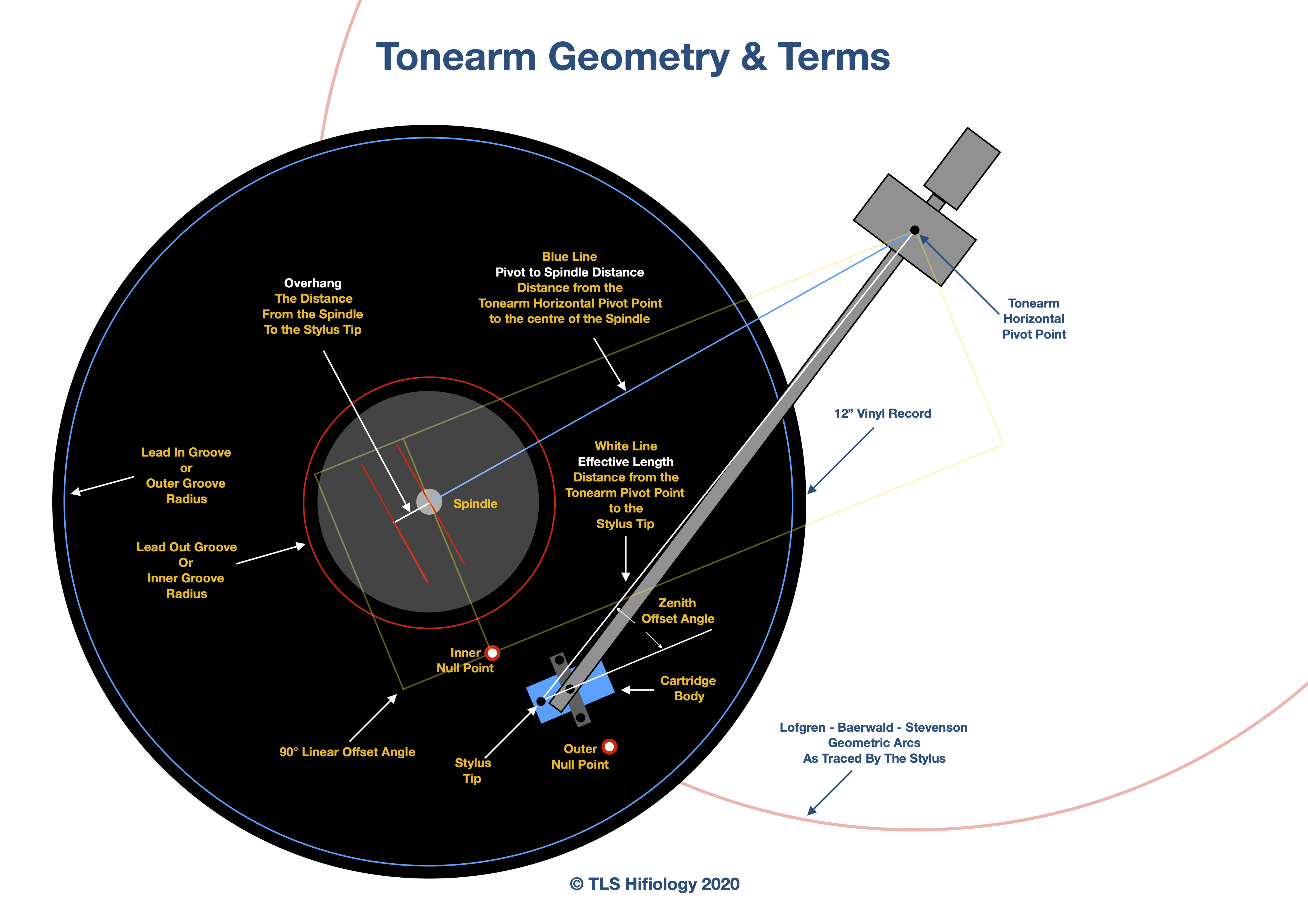 the-listening-suite-hifiology-tonearm-geometry.jpg