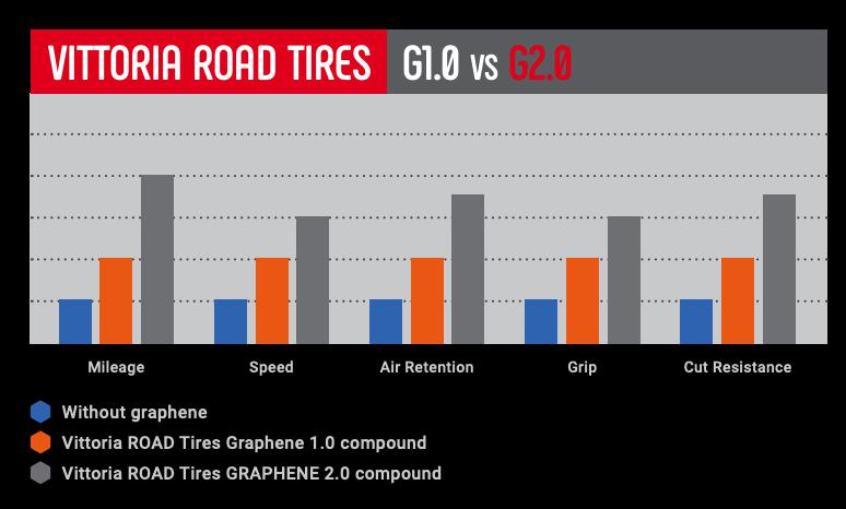 vittoria-graphene-2-tyres1.png
